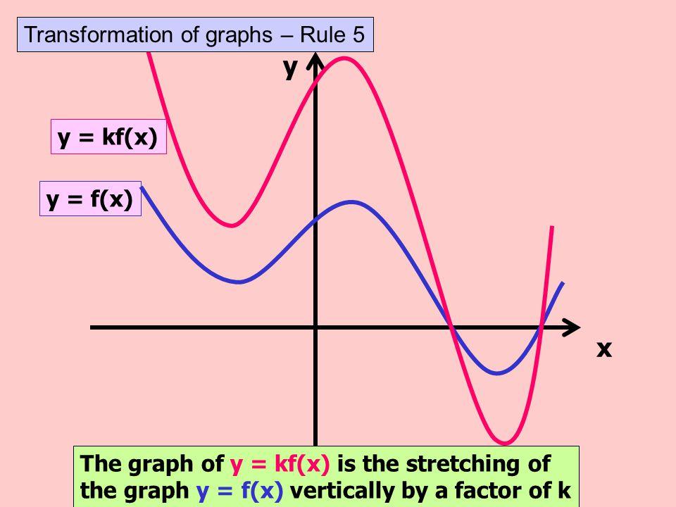 y x Transformation of graphs – Rule 5 y = kf(x) y = f(x)