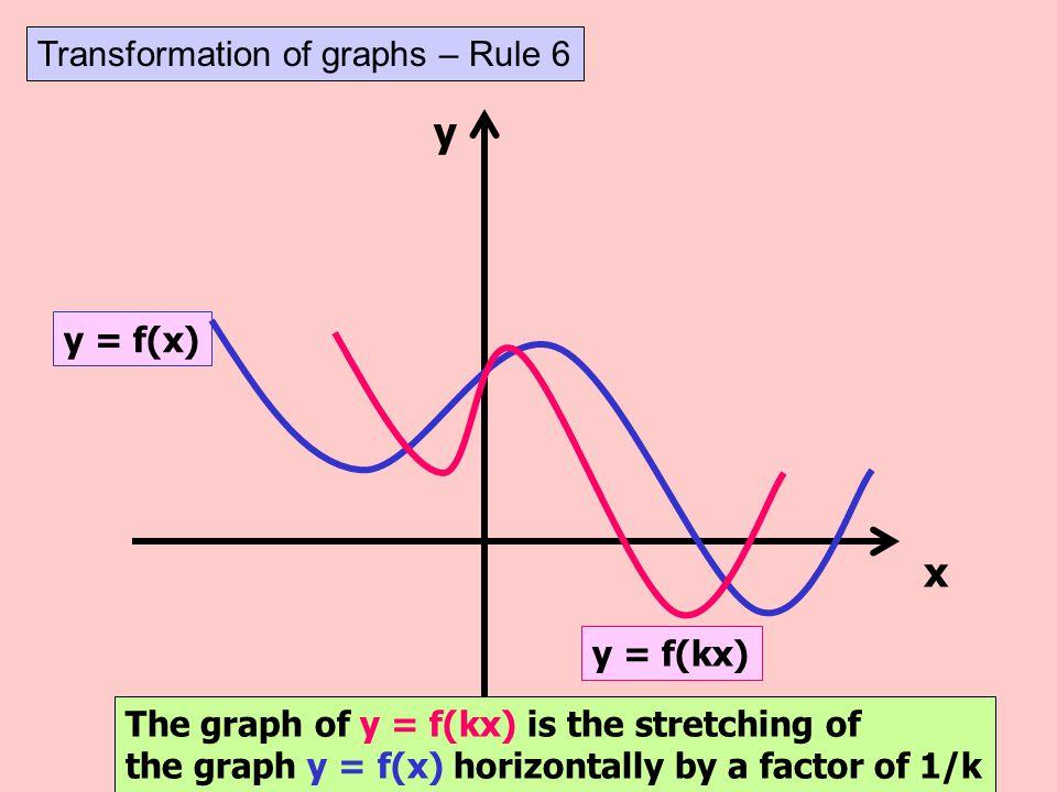 y x Transformation of graphs – Rule 6 y = f(x) y = f(kx)