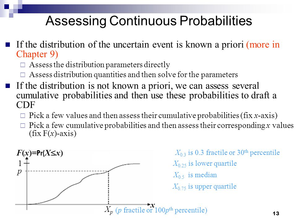 Assessing Continuous Probabilities