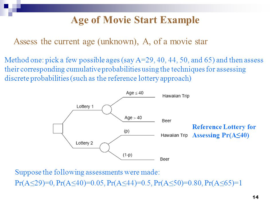Age of Movie Start Example