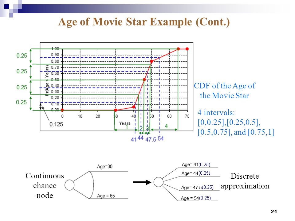Age of Movie Star Example (Cont.)