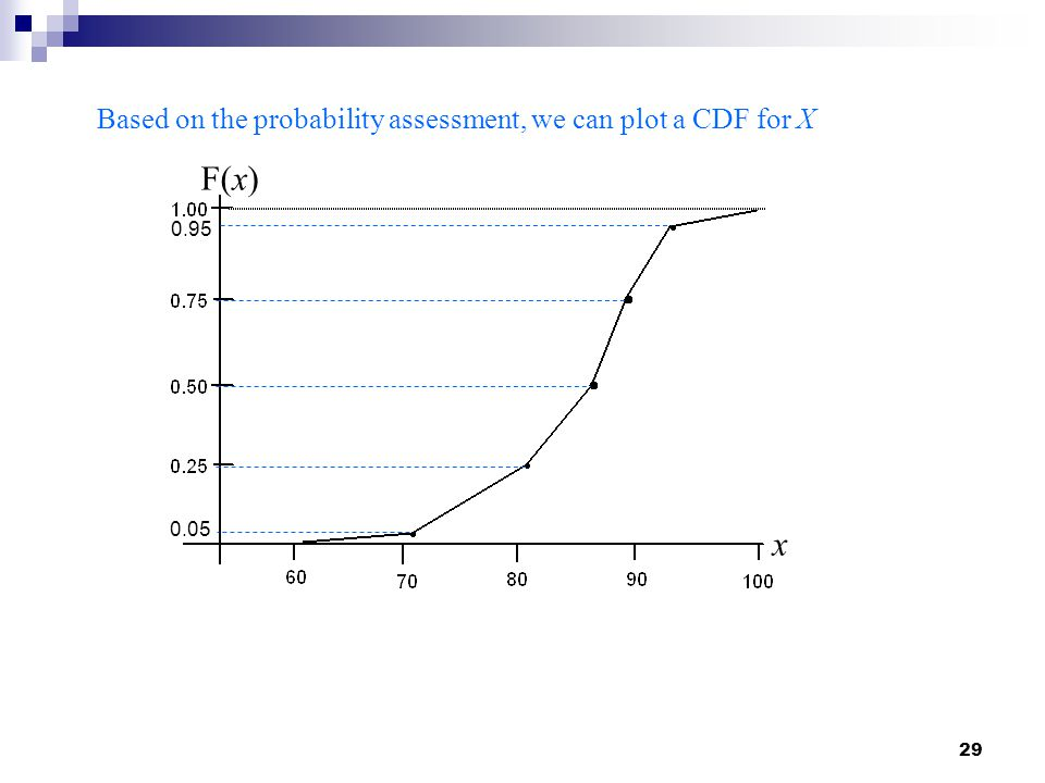 F(x) x Based on the probability assessment, we can plot a CDF for X