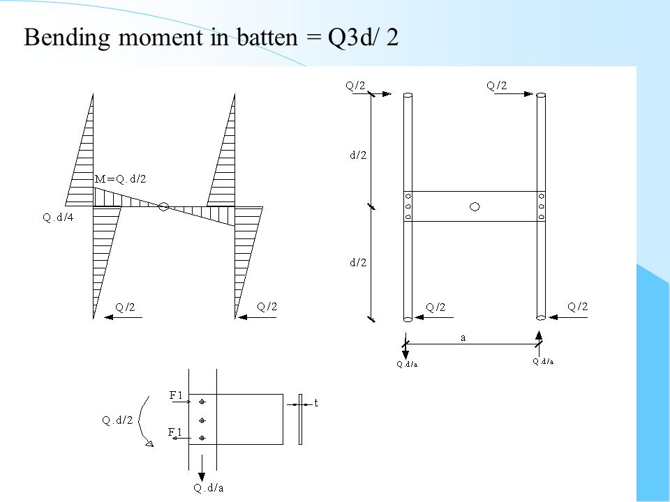 Bending moment in batten = Qd/ 2
