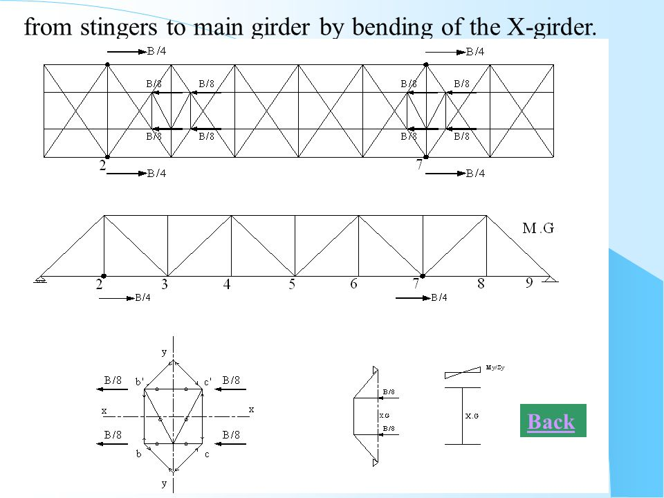 from stingers to main girder by bending of the X-girder.