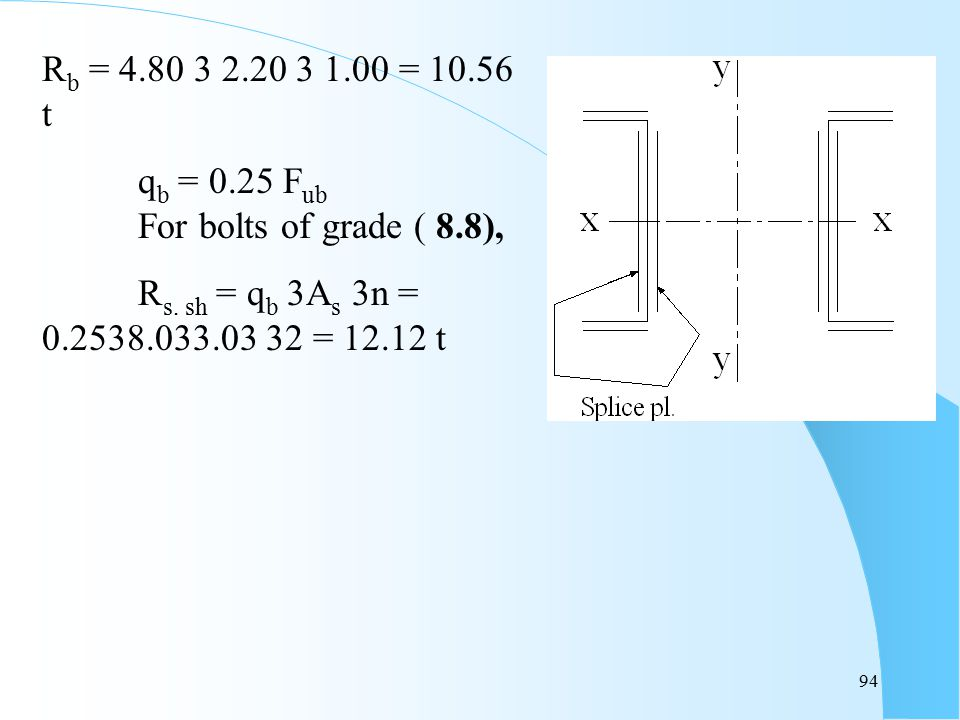 Rb = 4.80  2.20  1.00 = 10.56 t qb = 0.25 Fub For bolts of grade ( 8.8), Rs.