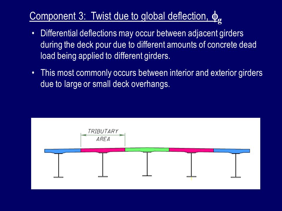 Component 3: Twist due to global deflection, fg