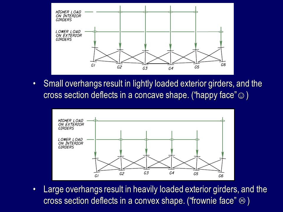 Small overhangs result in lightly loaded exterior girders, and the cross section deflects in a concave shape. ( happy face ☺)