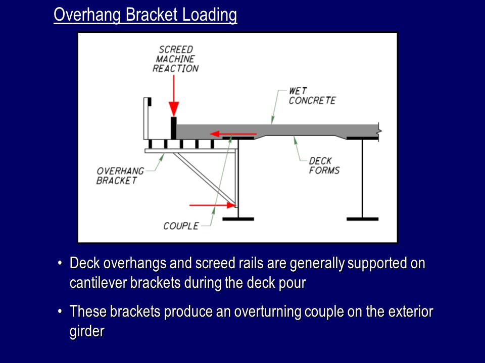 Overhang Bracket Loading