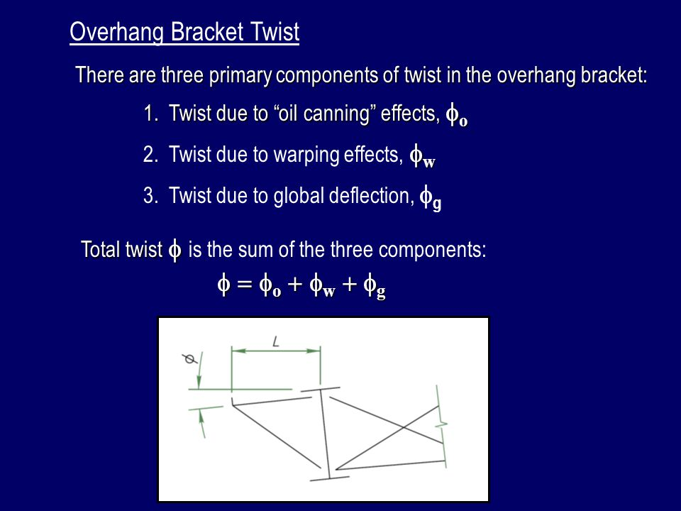 Overhang Bracket Twist