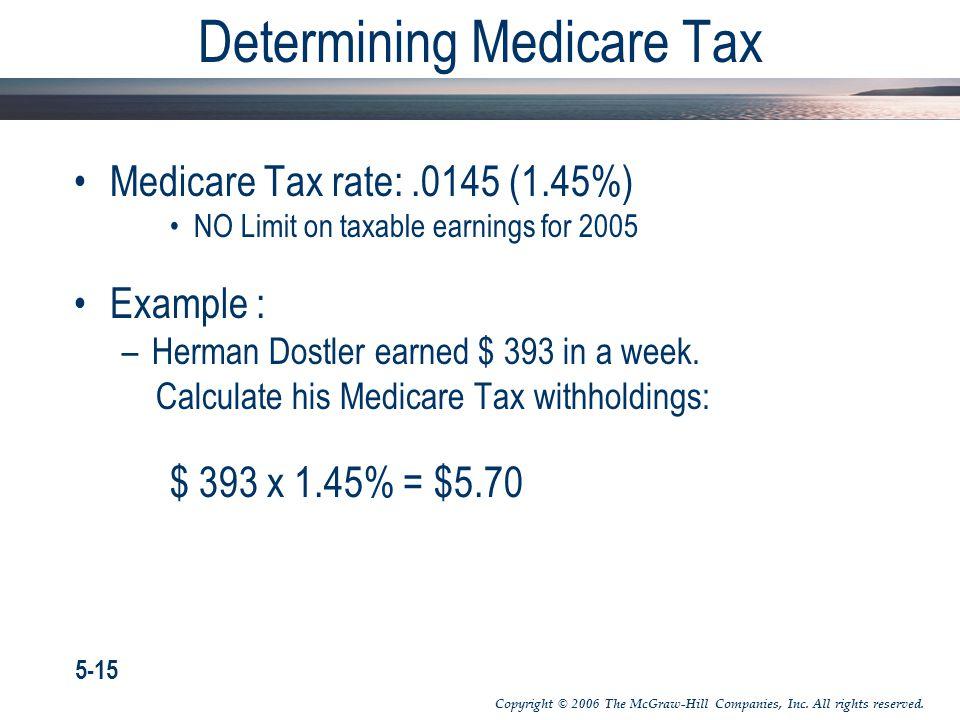 Determining Medicare Tax