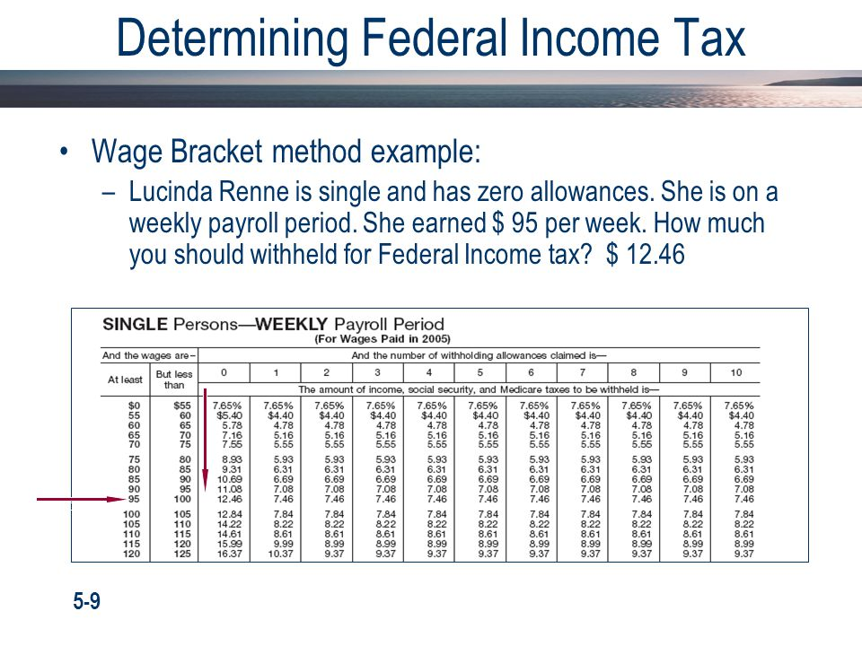 Determining Federal Income Tax