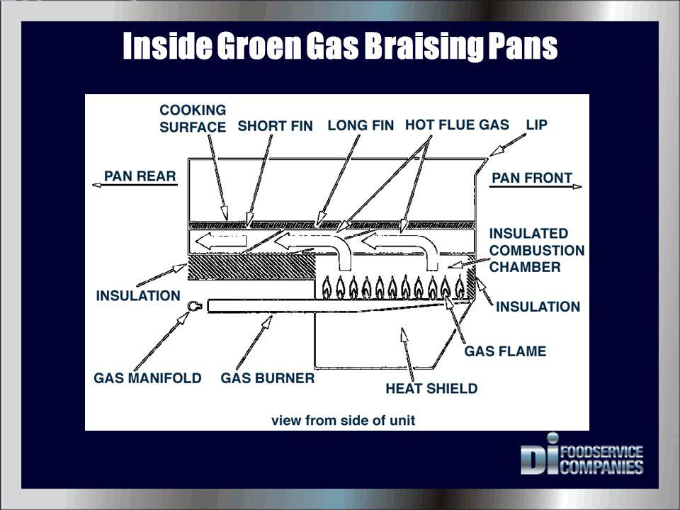 Inside Groen Gas Braising Pans
