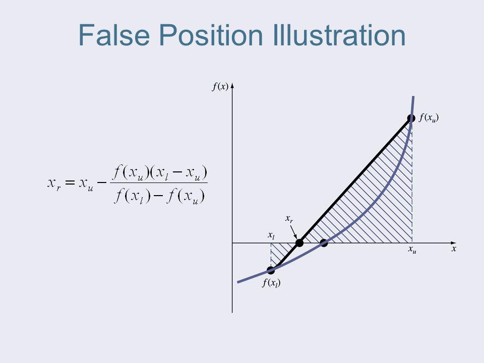False Position Illustration