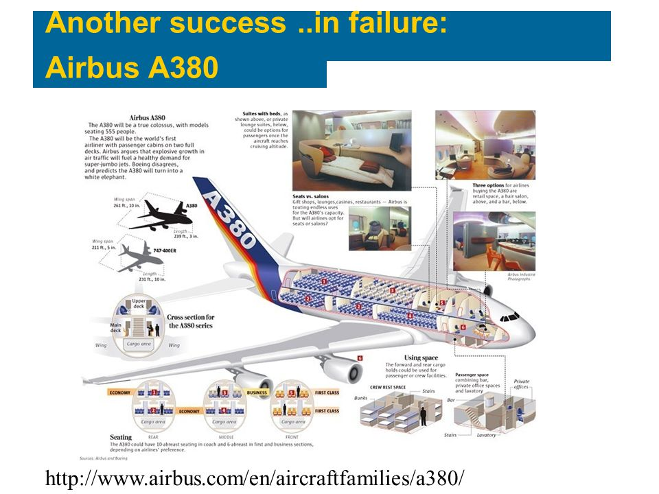 airbus a380 project failure lessons Learning from a drastic failure: learning from a drastic failure: the case of the airbus a380 program right lessons (march et al.