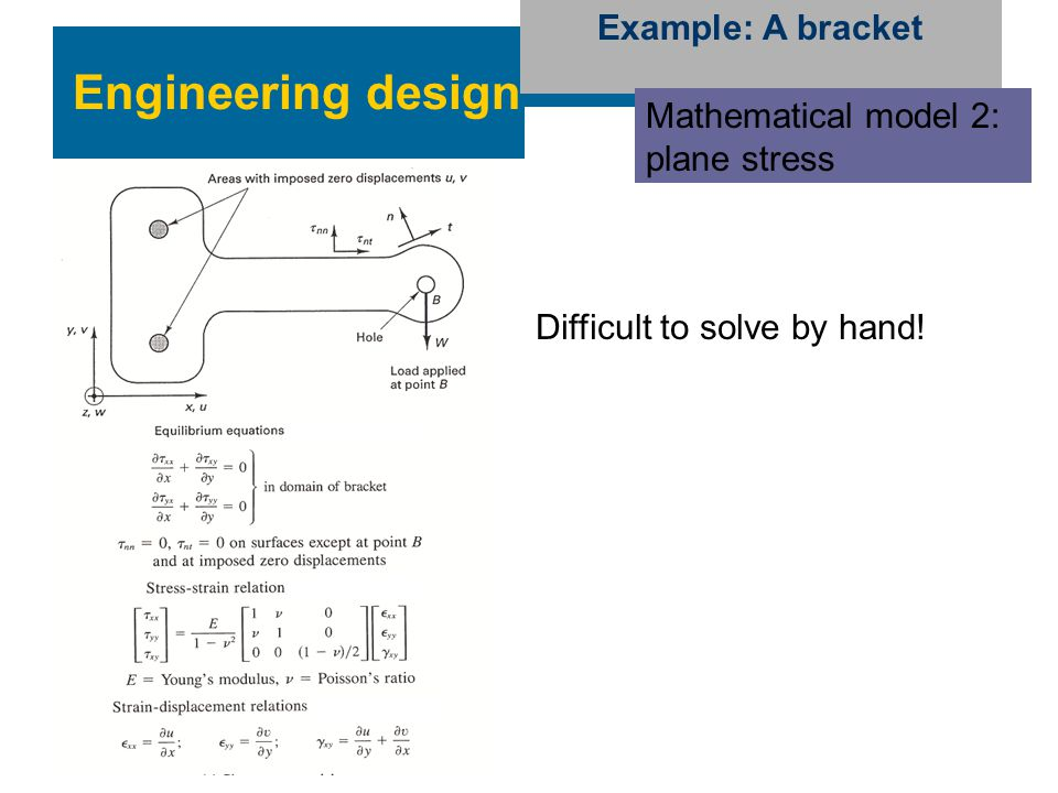 Engineering design Example: A bracket