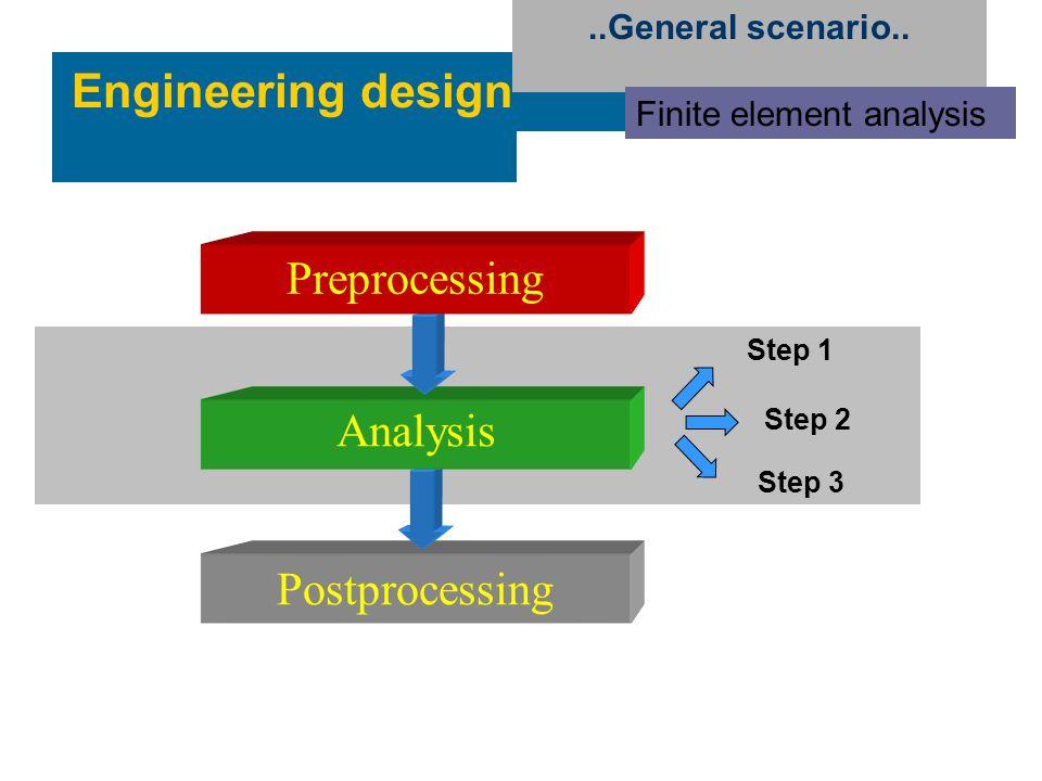 Engineering design Preprocessing Analysis Postprocessing