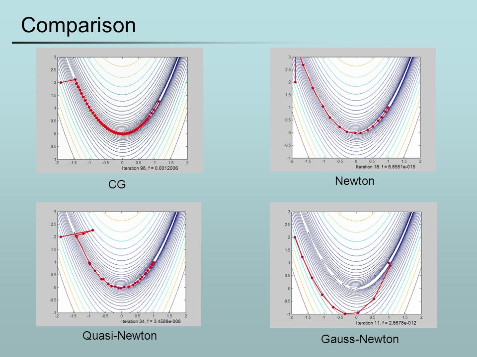 Comparison Newton CG Quasi-Newton Gauss-Newton