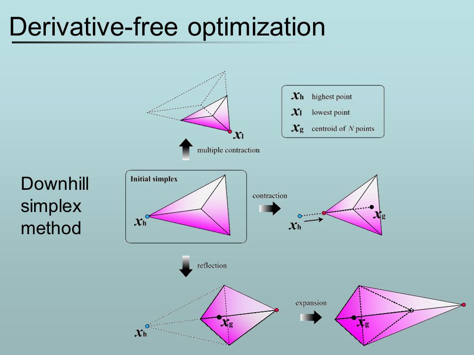 Derivative-free optimization