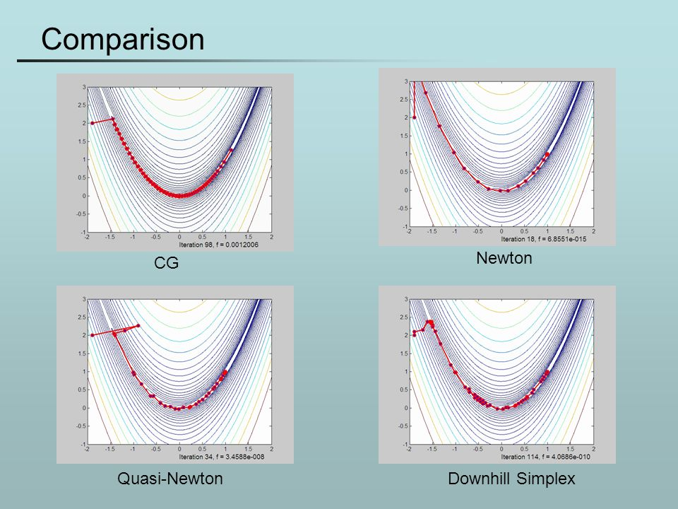 Comparison Newton CG Quasi-Newton Downhill Simplex