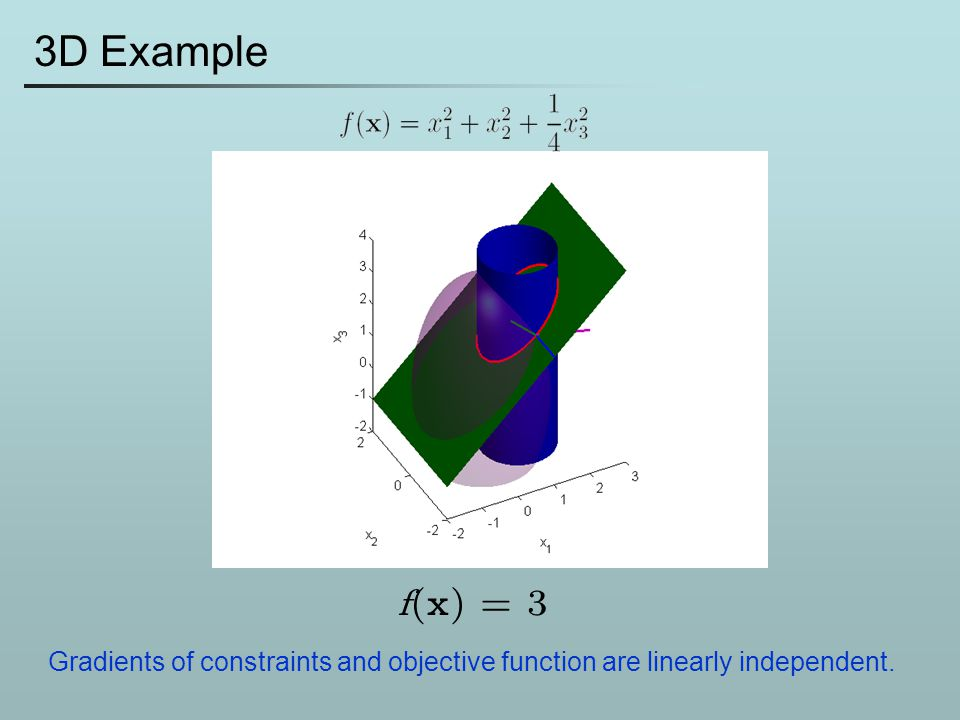 3D Example f(x) = 3 Gradients of constraints and objective function are linearly independent.