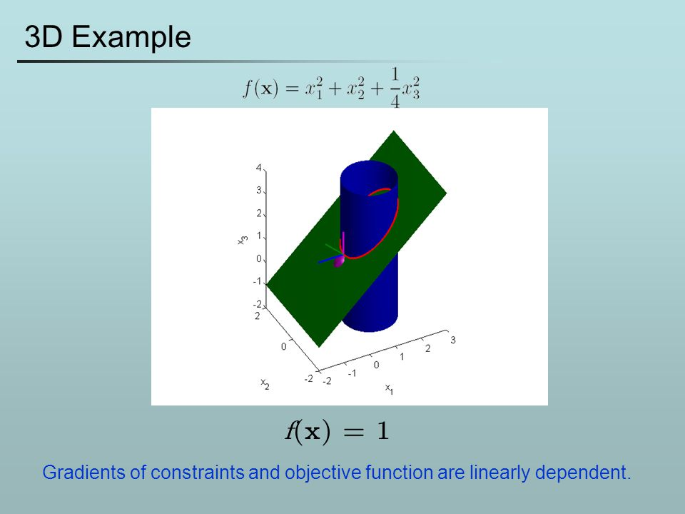 3D Example f(x) = 1 Gradients of constraints and objective function are linearly dependent.