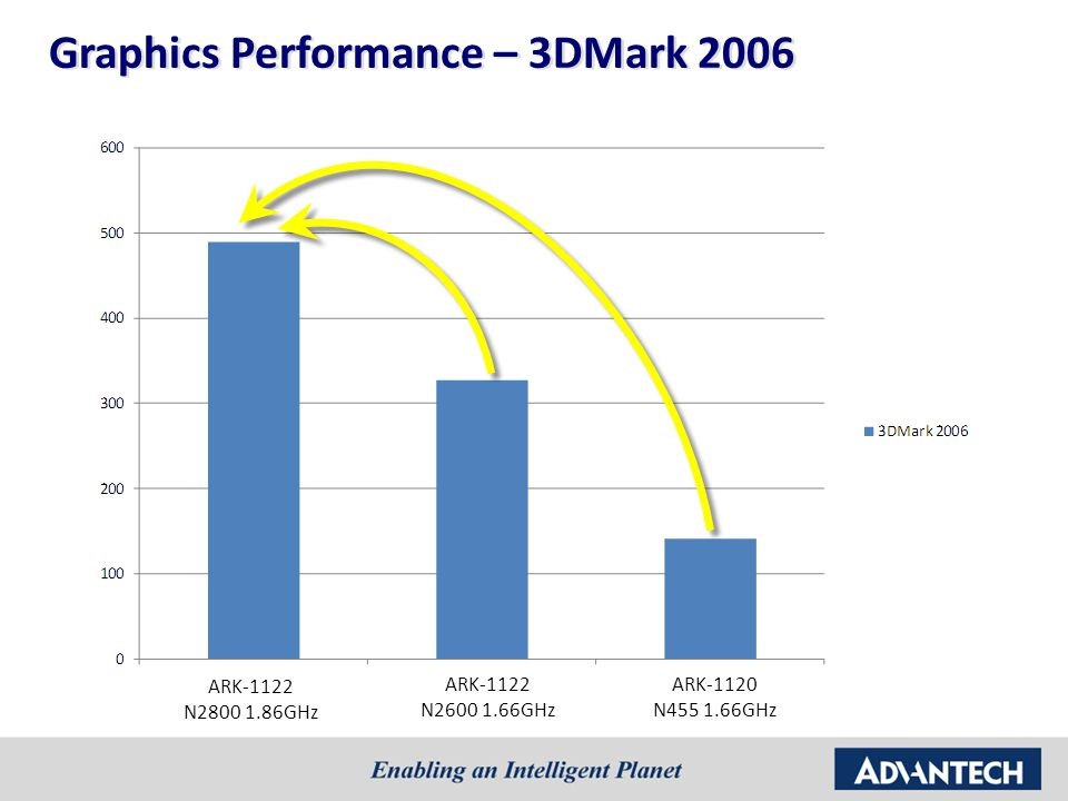 Graphics Performance – 3DMark 2006