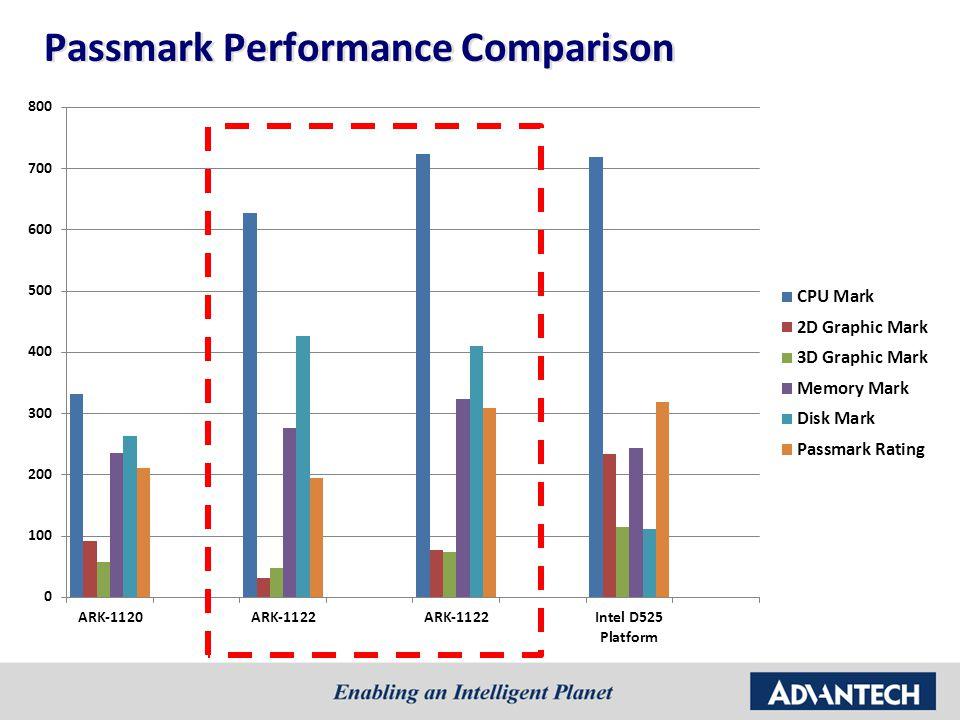 Passmark Performance Comparison