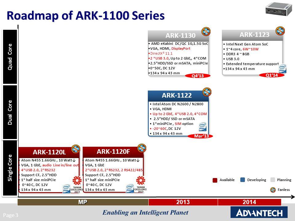 Roadmap of ARK-1100 Series ARK-1130 ARK-1123 ARK-1122 ARK-1120L