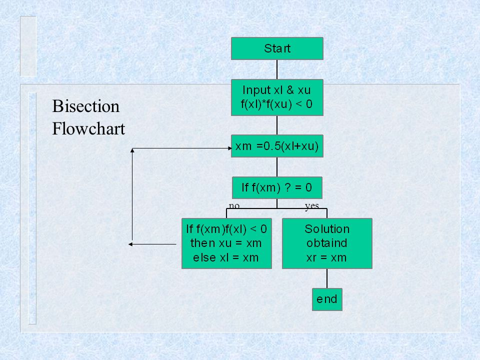 Bisection Flowchart no yes