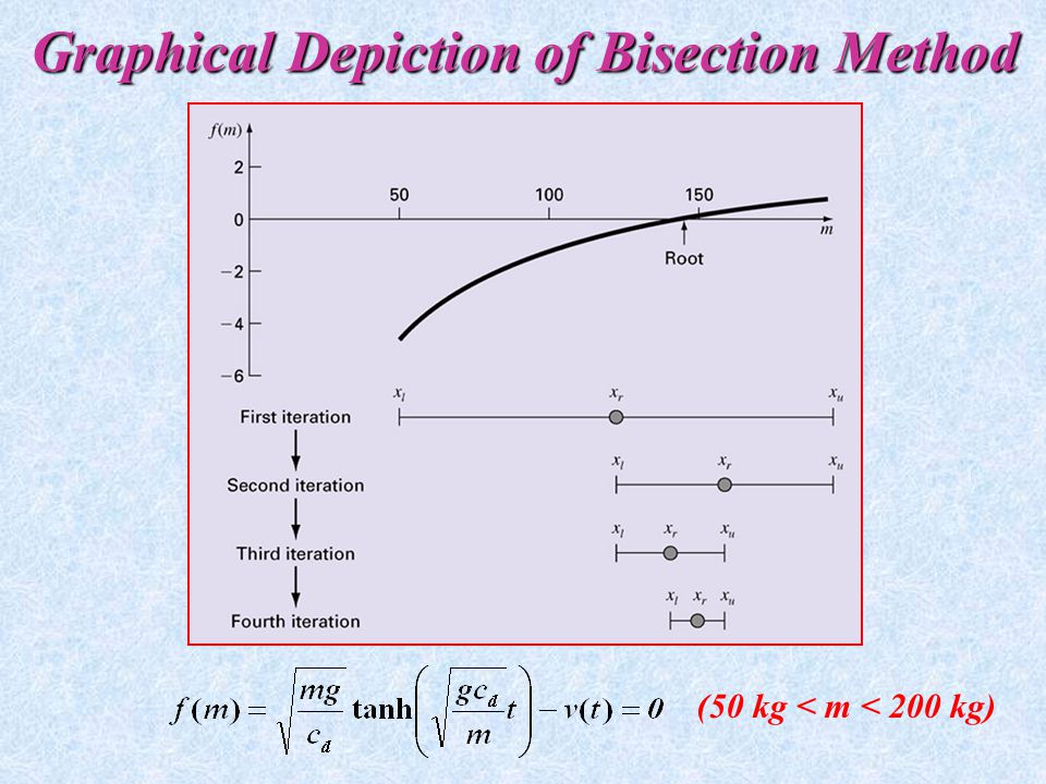 Graphical Depiction of Bisection Method
