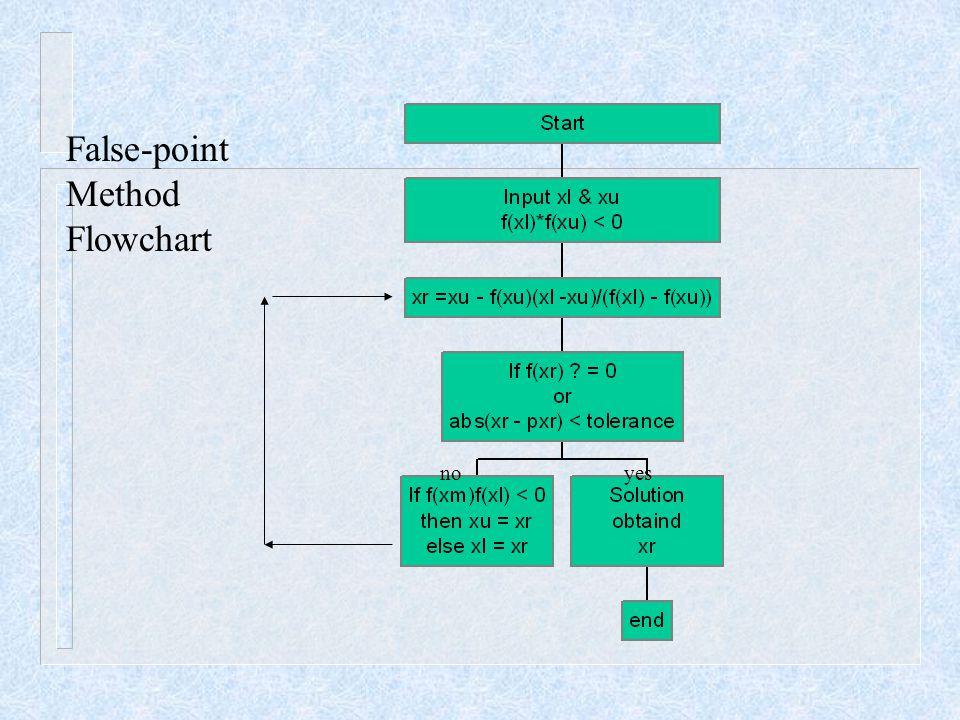 False-point Method Flowchart no yes