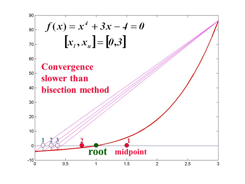 Convergence slower than bisection method