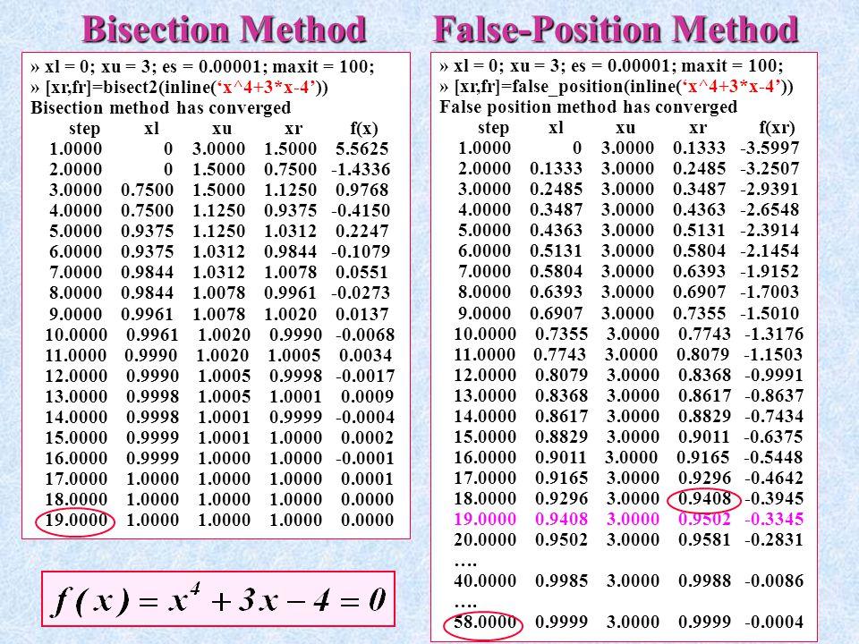 Bisection Method False-Position Method