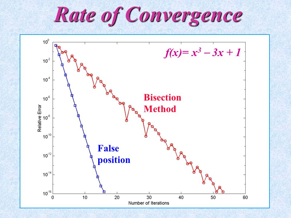 Rate of Convergence f(x)= x3  3x + 1 Bisection Method False position