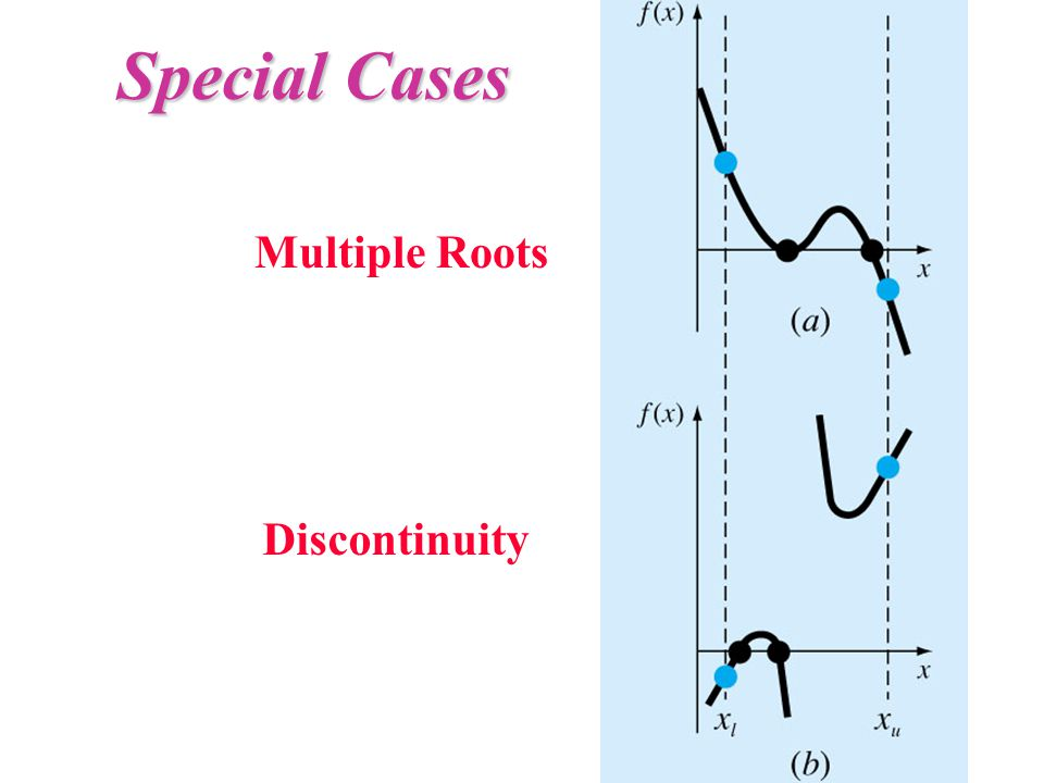 Special Cases Multiple Roots Discontinuity