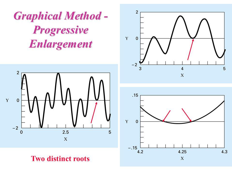 Graphical Method - Progressive Enlargement