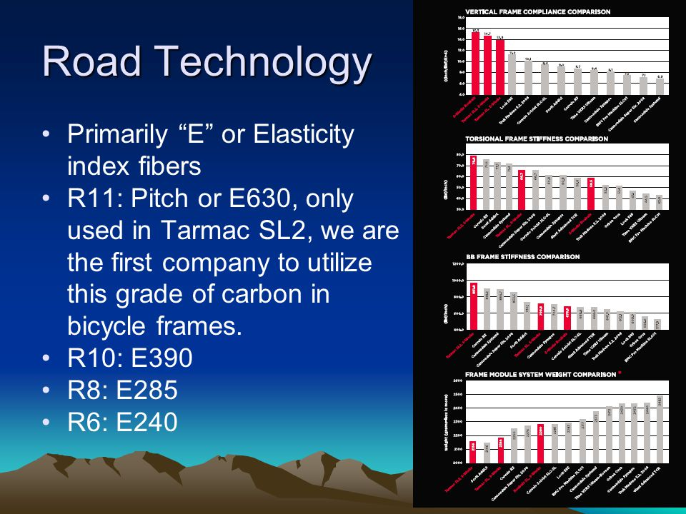 Road Technology Primarily E or Elasticity index fibers