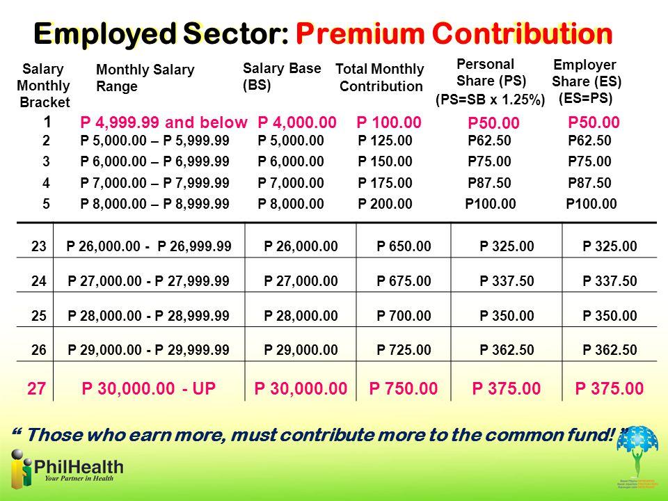 Employed Sector: Premium Contribution