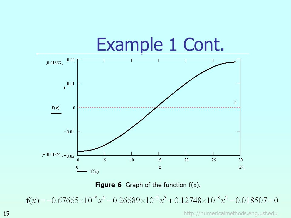 Example 1 Cont. Figure 6 Graph of the function f(x).