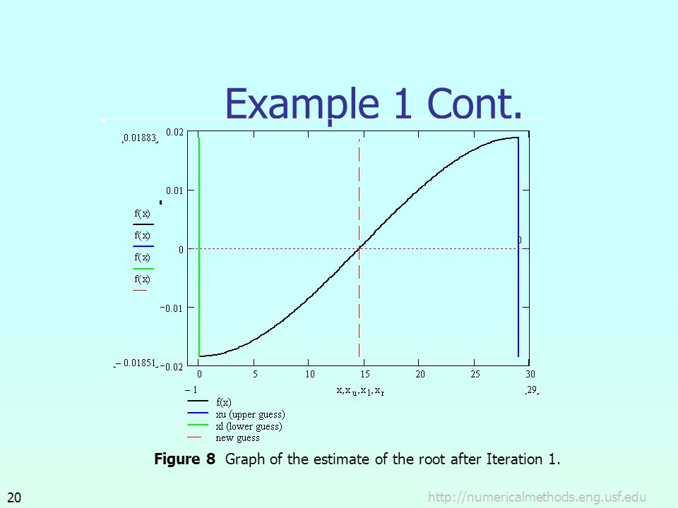 Example 1 Cont. Figure 8 Graph of the estimate of the root after Iteration 1.