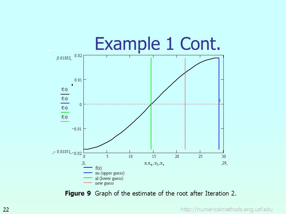 Example 1 Cont. Figure 9 Graph of the estimate of the root after Iteration 2.