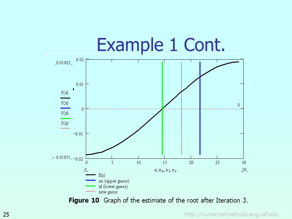 Example 1 Cont. Figure 10 Graph of the estimate of the root after Iteration 3.