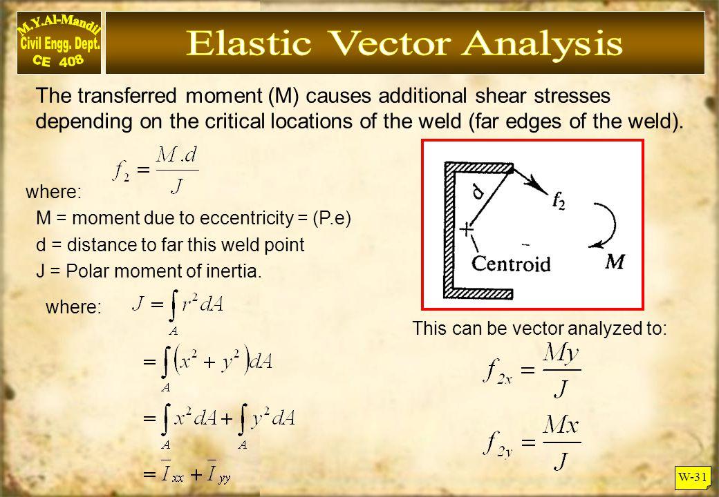 Elastic Vector Analysis