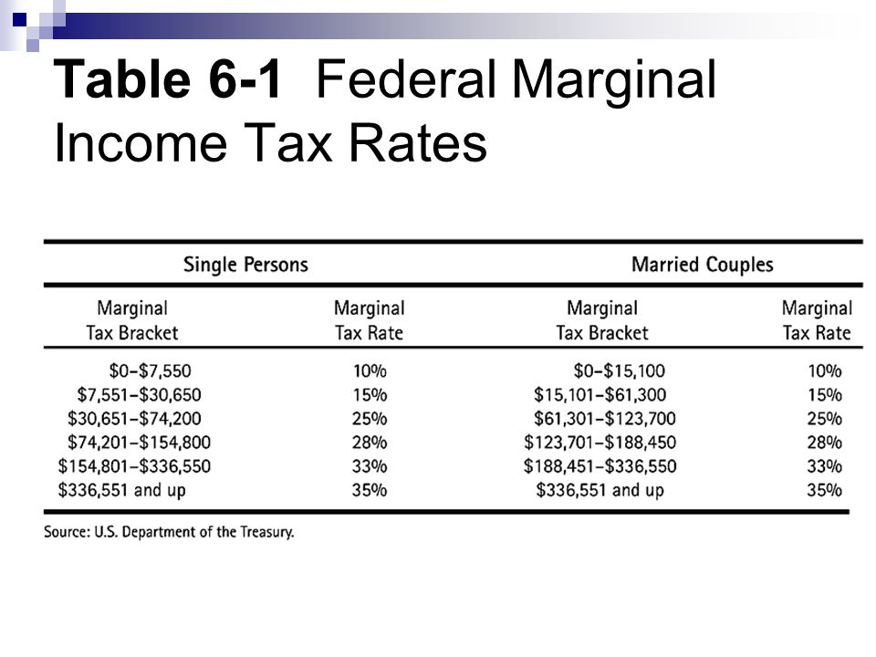 Table 6-1 Federal Marginal Income Tax Rates