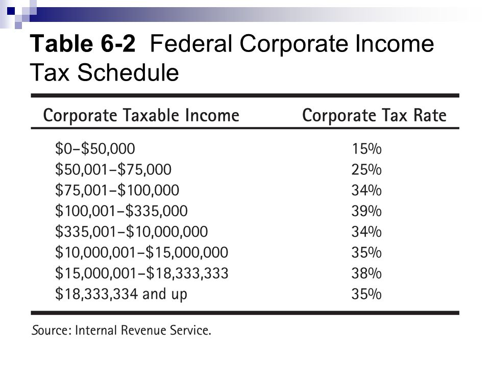 Table 6-2 Federal Corporate Income Tax Schedule
