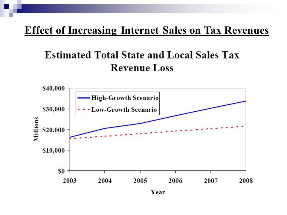 Effect of Increasing Internet Sales on Tax Revenues