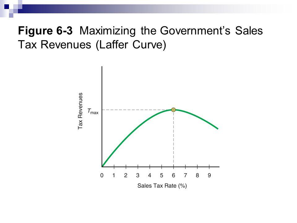 Figure 6-3 Maximizing the Government's Sales Tax Revenues (Laffer Curve)