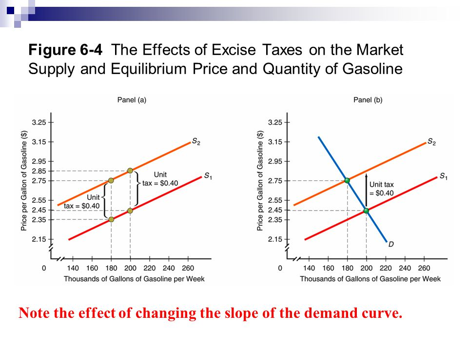 Figure 6-4 The Effects of Excise Taxes on the Market Supply and Equilibrium Price and Quantity of Gasoline