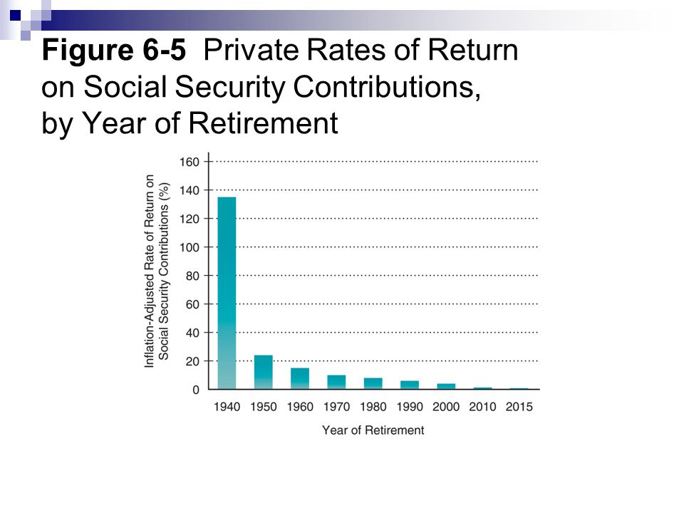 Figure 6-5 Private Rates of Return on Social Security Contributions, by Year of Retirement
