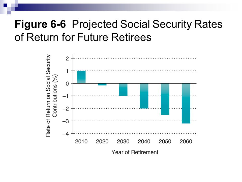 Figure 6-6 Projected Social Security Rates of Return for Future Retirees